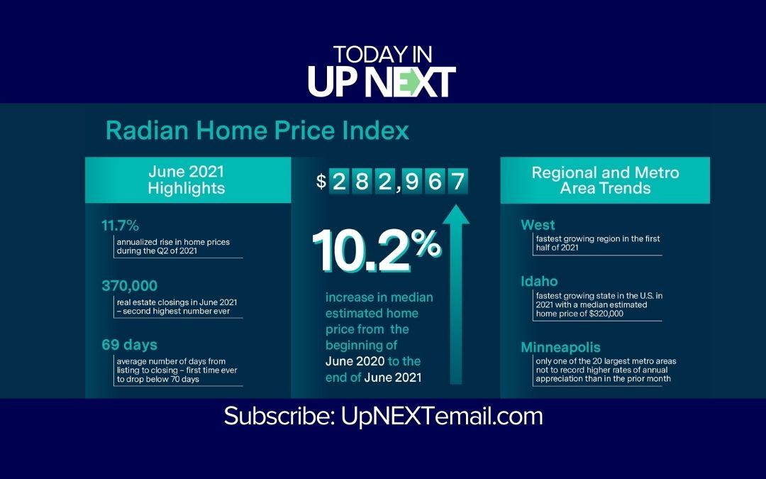 Radian: Home prices continue record gains
